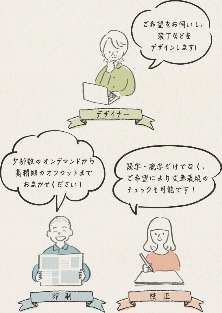 本づくり(自費出版)